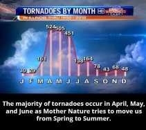 Tornadoes-By-The-Numbers-2