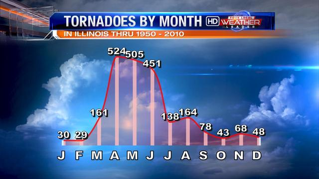 Tornado Injures - The majority of tornadoes injuries occur in April, which is the same month most tornadoes occur.  There is a slight rise in November and December, which may be attributed to people not realizing tornadoes can occur in the winter months.
