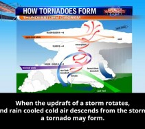 Tornadoes-How-They-Form-4