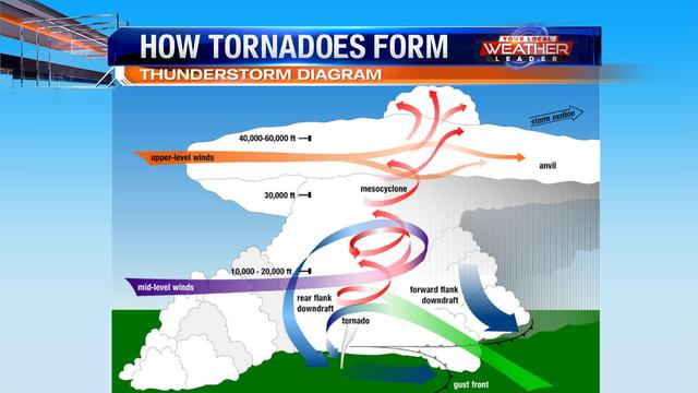 When the updraft of a storm rotates, and rain cooled cold air descends from the storm, a tornado may form.